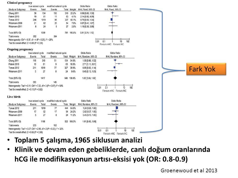 Toplam 5 çalışma, 1965 siklusun analizi Klinik ve devam eden gebeliklerde, canlı doğum oranlarında hCG ile modifikasyonun artısı-eksisi yok (OR: 0.8-0