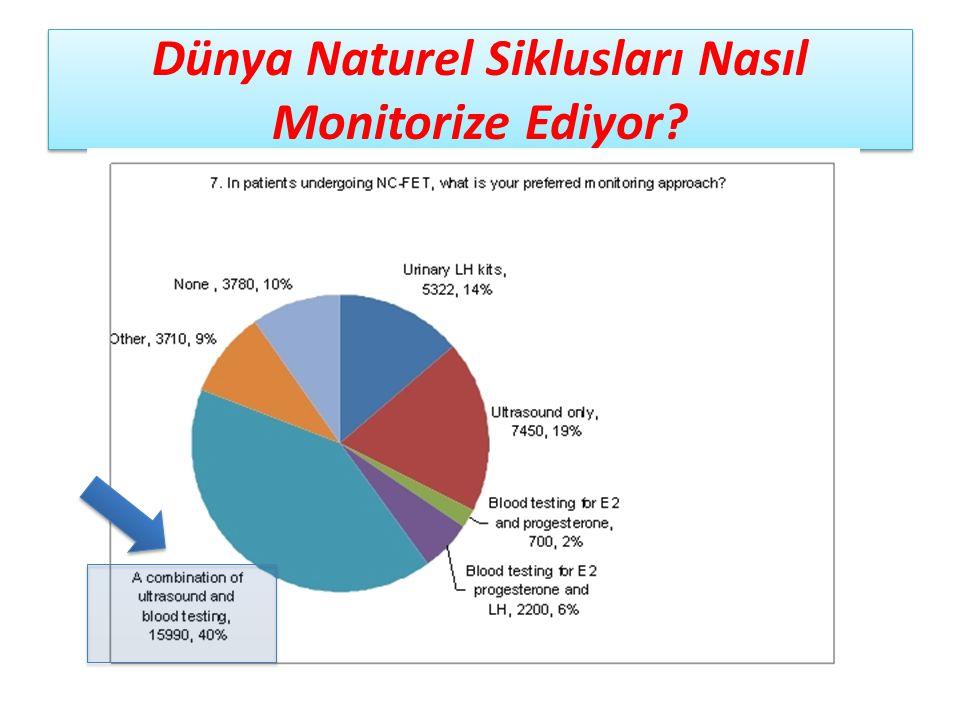 Dünya Naturel Siklusları Nasıl Monitorize Ediyor?
