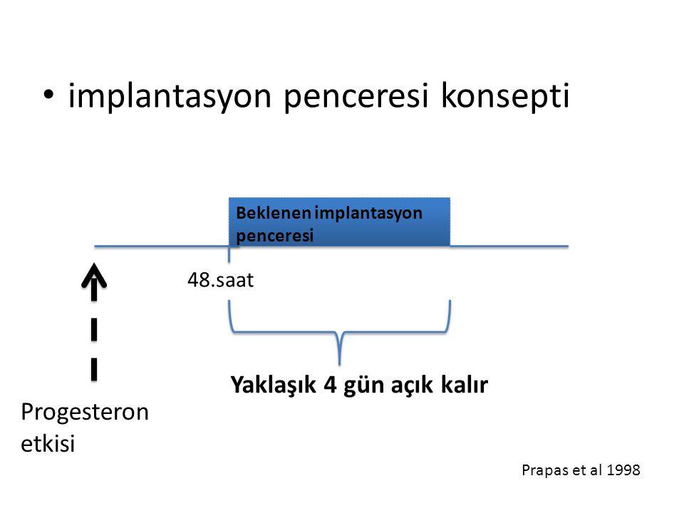 implantasyon penceresi konsepti 48.saat Progesteron etkisi Beklenen implantasyon penceresi Yaklaşık 4 gün açık kalır Prapas et al 1998