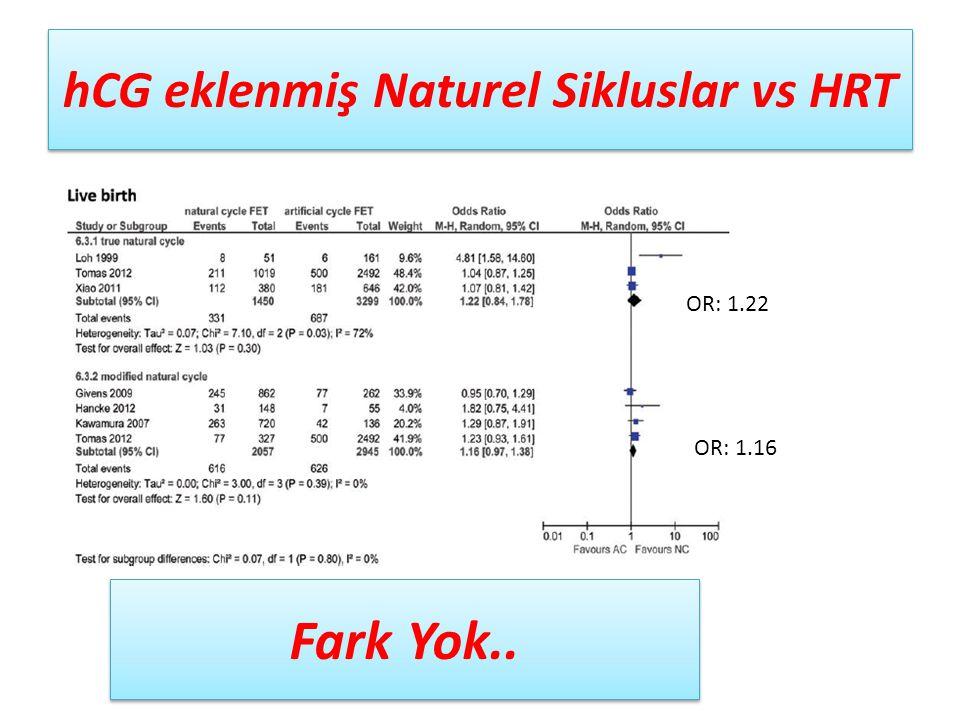 hCG eklenmiş Naturel Sikluslar vs HRT Fark Yok.. OR: 1.22 OR: 1.16