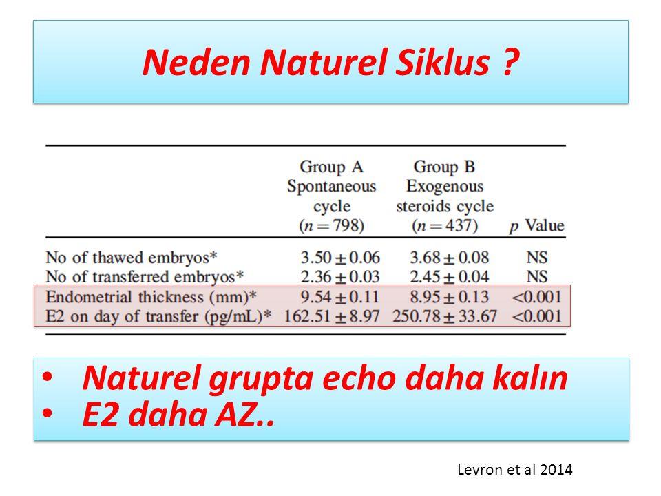 Neden Naturel Siklus ? Naturel grupta echo daha kalın E2 daha AZ.. Naturel grupta echo daha kalın E2 daha AZ.. Levron et al 2014