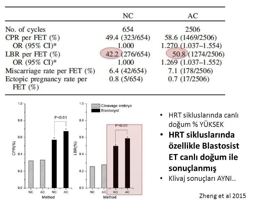 HRT sikluslarında canlı doğum % YÜKSEK HRT sikluslarında özellikle Blastosist ET canlı doğum ile sonuçlanmış Klivaj sonuçları AYNI.. Zheng et al 2015