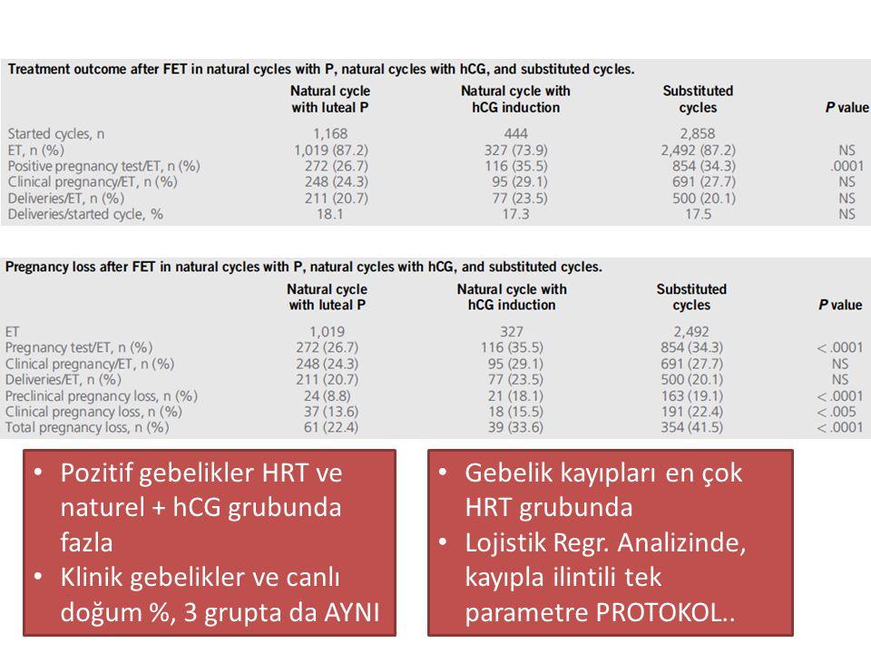 Pozitif gebelikler HRT ve naturel + hCG grubunda fazla Klinik gebelikler ve canlı doğum %, 3 grupta da AYNI Gebelik kayıpları en çok HRT grubunda Loji