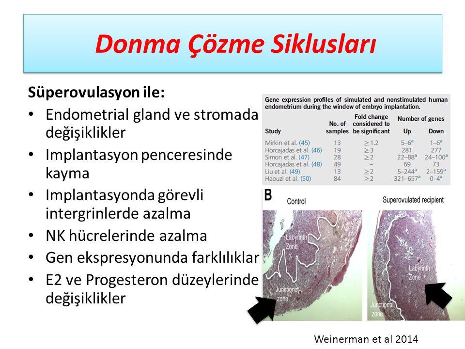 Çeşitli endikasyonlarda FET siklusları 61 olgu spontan LH piki sonrası FET 63 olgu 5000 IU hCG ile ovulasyon sonrası FET Fatemi et al 2010 Çalışma, hCG kolundaki düşük gebelikler nedeni ile DURDURULDU..