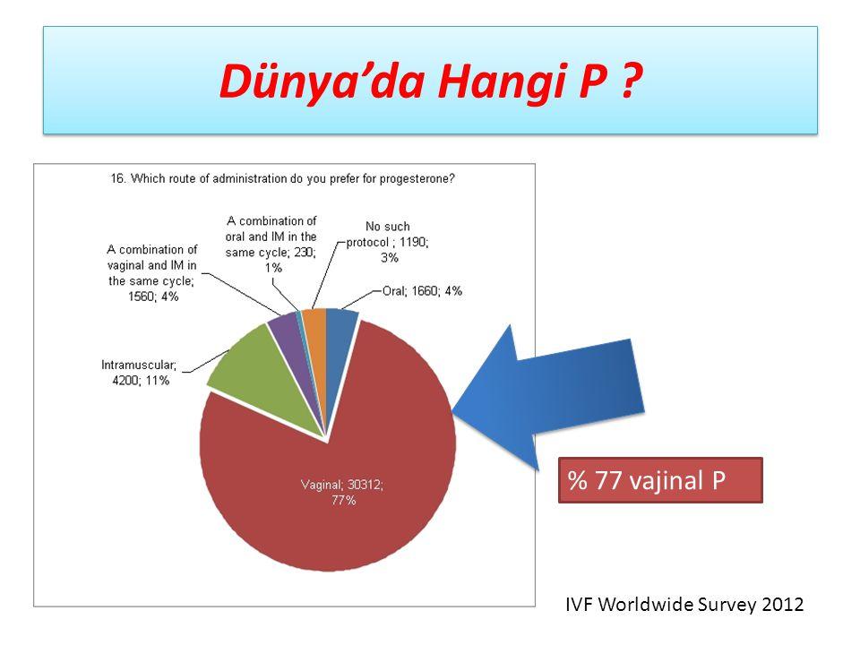 Dünya'da Hangi P ? % 77 vajinal P IVF Worldwide Survey 2012