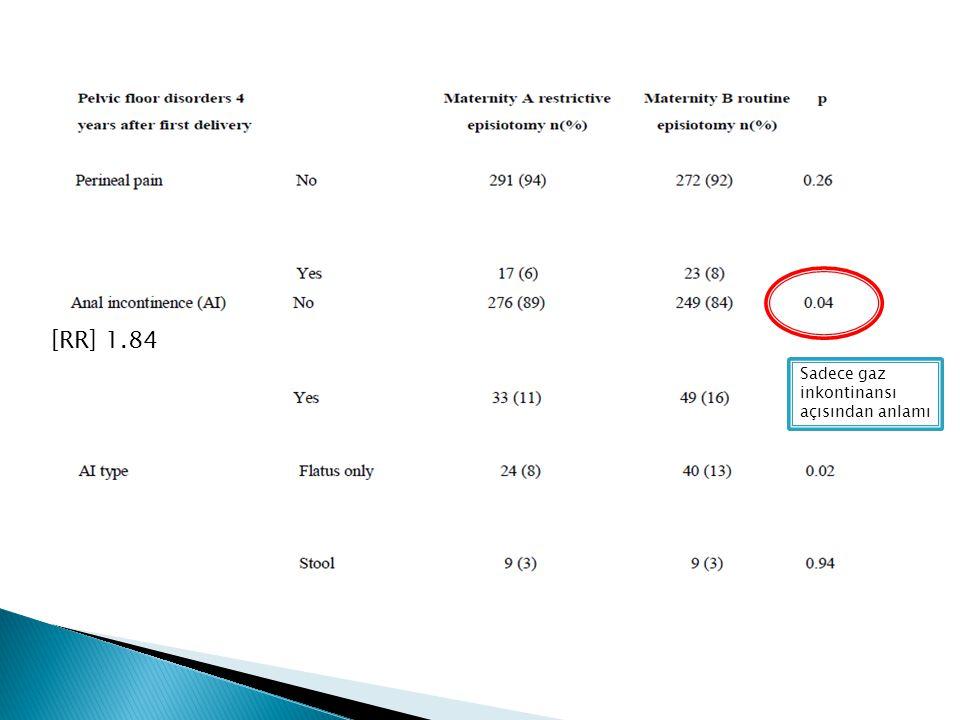 Sadece gaz inkontinansı açısından anlamı [RR] 1.84