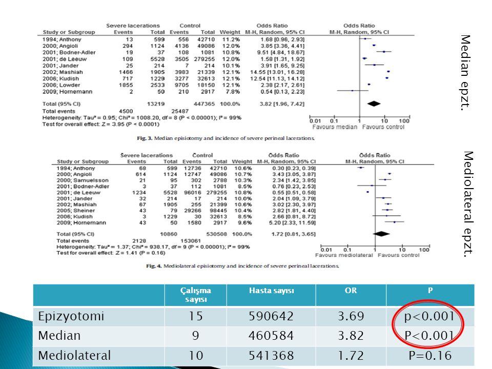 Çalışma sayısı Hasta sayısıORP Epizyotomi155906423.69p<0.001 Median94605843.82P<0.001 Mediolateral105413681.72P=0.16 Median epzt.