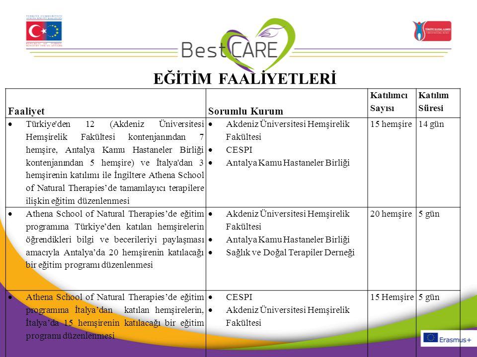 FaaliyetSorumlu Kurum Katılımcı Sayısı Katılım Süresi  Türkiye'den 12 (Akdeniz Üniversitesi Hemşirelik Fakültesi kontenjanından 7 hemşire, Antalya Ka