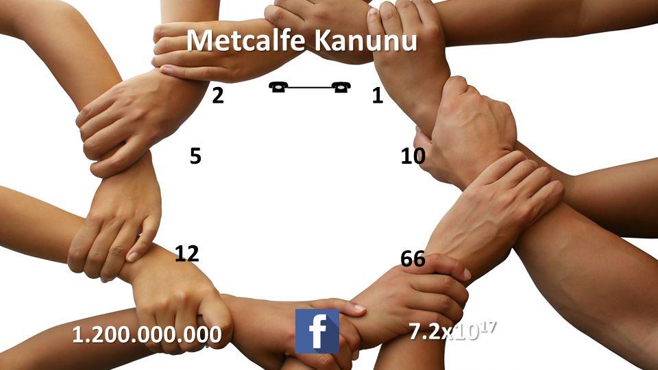 Metcalfe Kanunu 21 66 12 5101.200.000.000 7.2x10 17