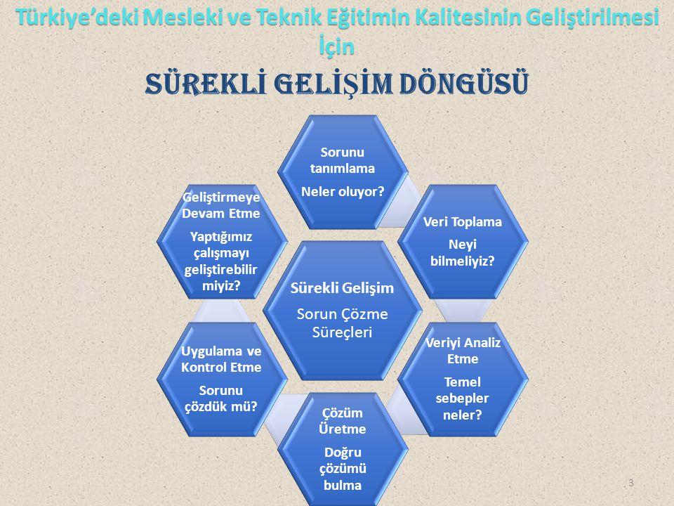 Türkiye'deki Mesleki ve Teknik Eğitimin Kalitesinin Geliştirilmesi İçin SÜREKL İ GEL İŞİ M DÖNGÜSÜ Sürekli Gelişim Sorun Çözme Süreçleri Sorunu tanıml