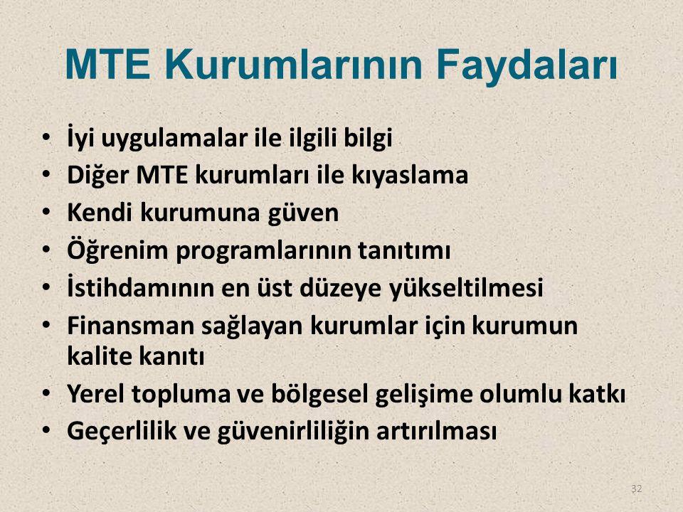 MTE Kurumlarının Faydaları İyi uygulamalar ile ilgili bilgi Diğer MTE kurumları ile kıyaslama Kendi kurumuna güven Öğrenim programlarının tanıtımı İst