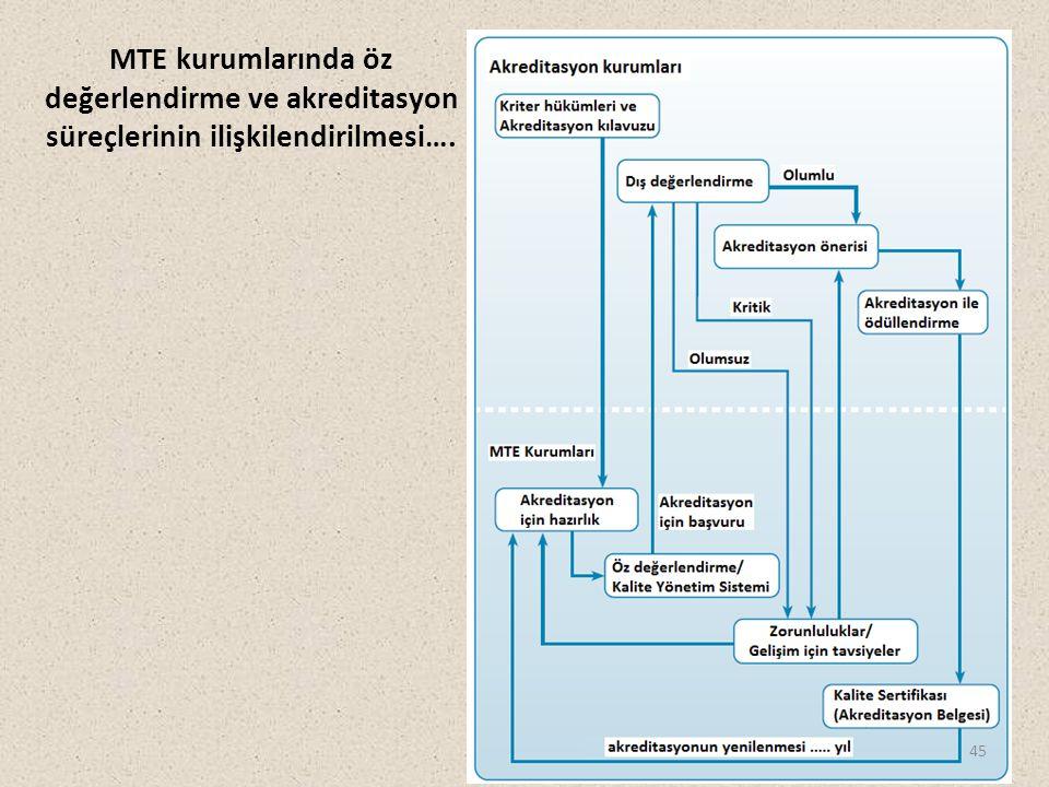 MTE kurumlarında öz değerlendirme ve akreditasyon süreçlerinin ilişkilendirilmesi…. 45