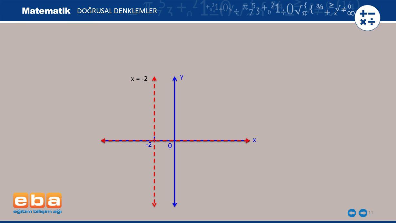 11 DOĞRUSAL DENKLEMLER x y 0 -2 x = -2