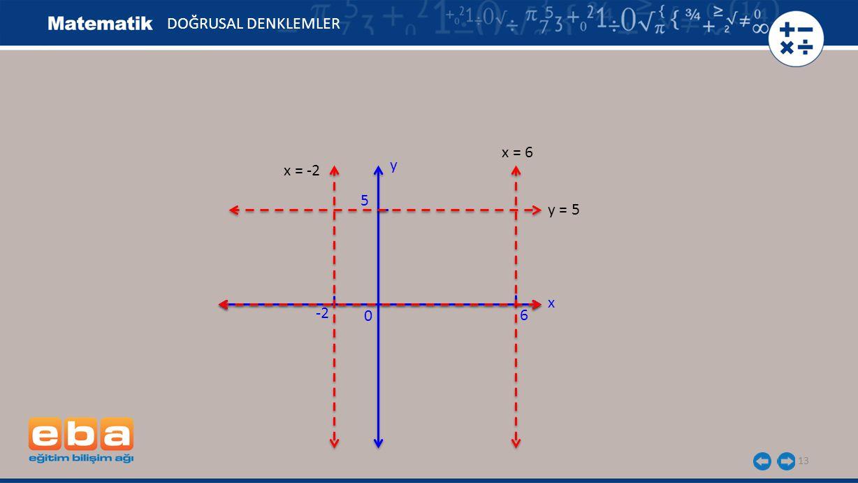 13 DOĞRUSAL DENKLEMLER x y 0 5 y = 5 6 x = 6 -2 x = -2
