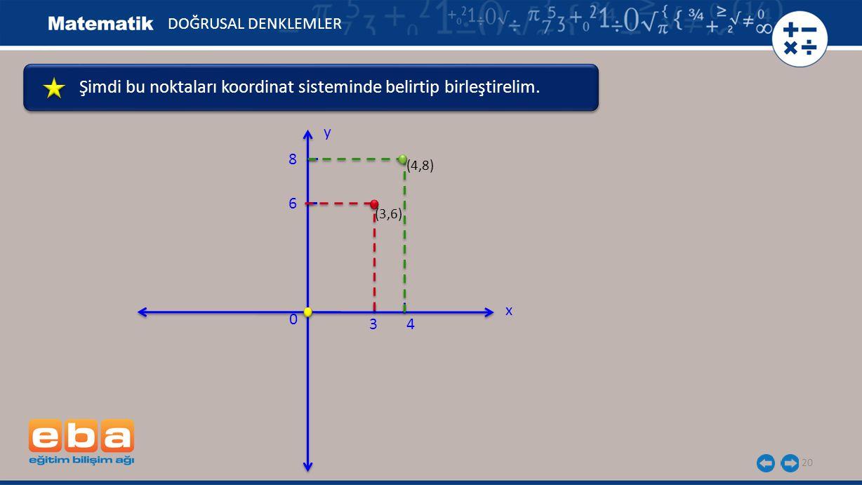 20 DOĞRUSAL DENKLEMLER x y 0 4 (4,8) 3 (3,6) Şimdi bu noktaları koordinat sisteminde belirtip birleştirelim.