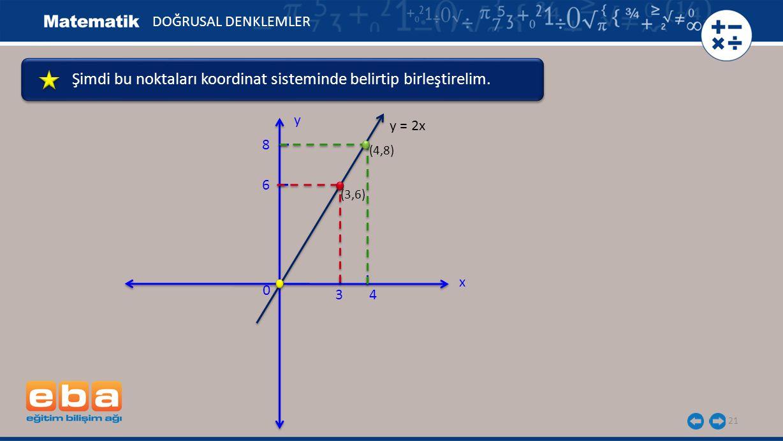 21 DOĞRUSAL DENKLEMLER x y 0 y = 2x 4 (4,8) 3 (3,6) Şimdi bu noktaları koordinat sisteminde belirtip birleştirelim.