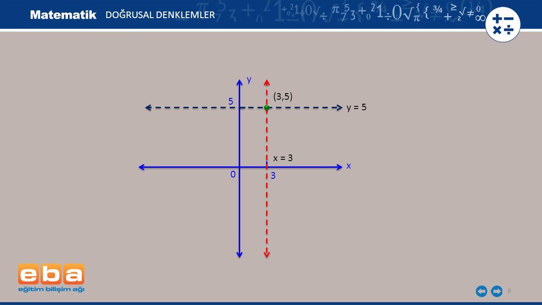 8 DOĞRUSAL DENKLEMLER x y 0 5 y = 5 3 x = 3 (3,5)