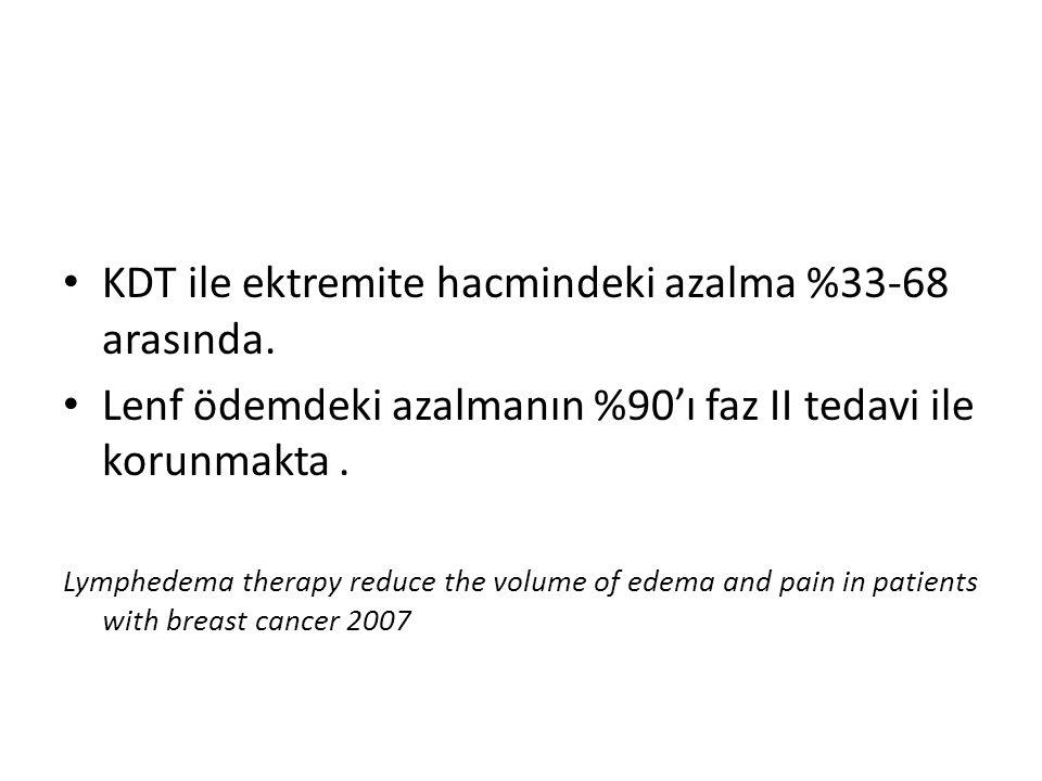KDT ile ektremite hacmindeki azalma %33-68 arasında. Lenf ödemdeki azalmanın %90'ı faz II tedavi ile korunmakta. Lymphedema therapy reduce the volume