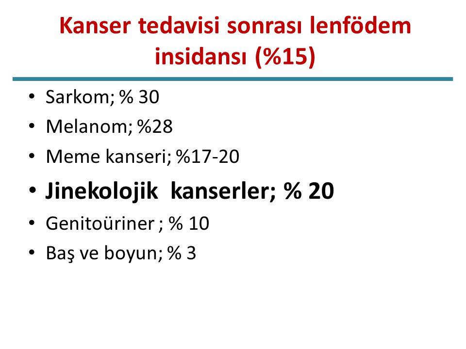 Kanser tedavisi sonrası lenfödem insidansı (%15) Sarkom; % 30 Melanom; %28 Meme kanseri; %17-20 Jinekolojik kanserler; % 20 Genitoüriner ; % 10 Baş ve