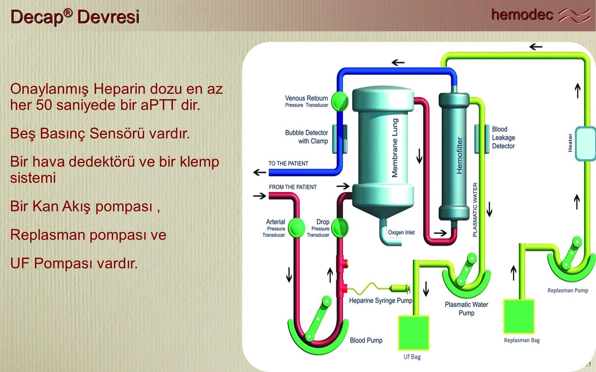 hemodec 11 Decap ® Devresi 11 Onaylanmış Heparin dozu en az her 50 saniyede bir aPTT dir. Beş Basınç Sensörü vardır. Bir hava dedektörü ve bir klemp s