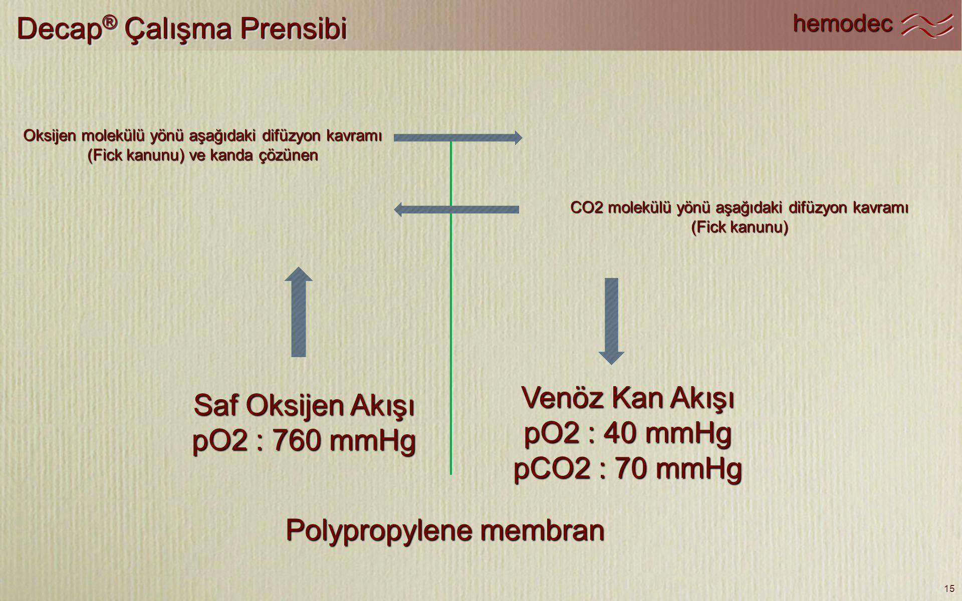 hemodec 15 Decap ® Çalışma Prensibi Polypropylene membran Saf Oksijen Akışı pO2 : 760 mmHg Venöz Kan Akışı pO2 : 40 mmHg pCO2 : 70 mmHg Oksijen molekü