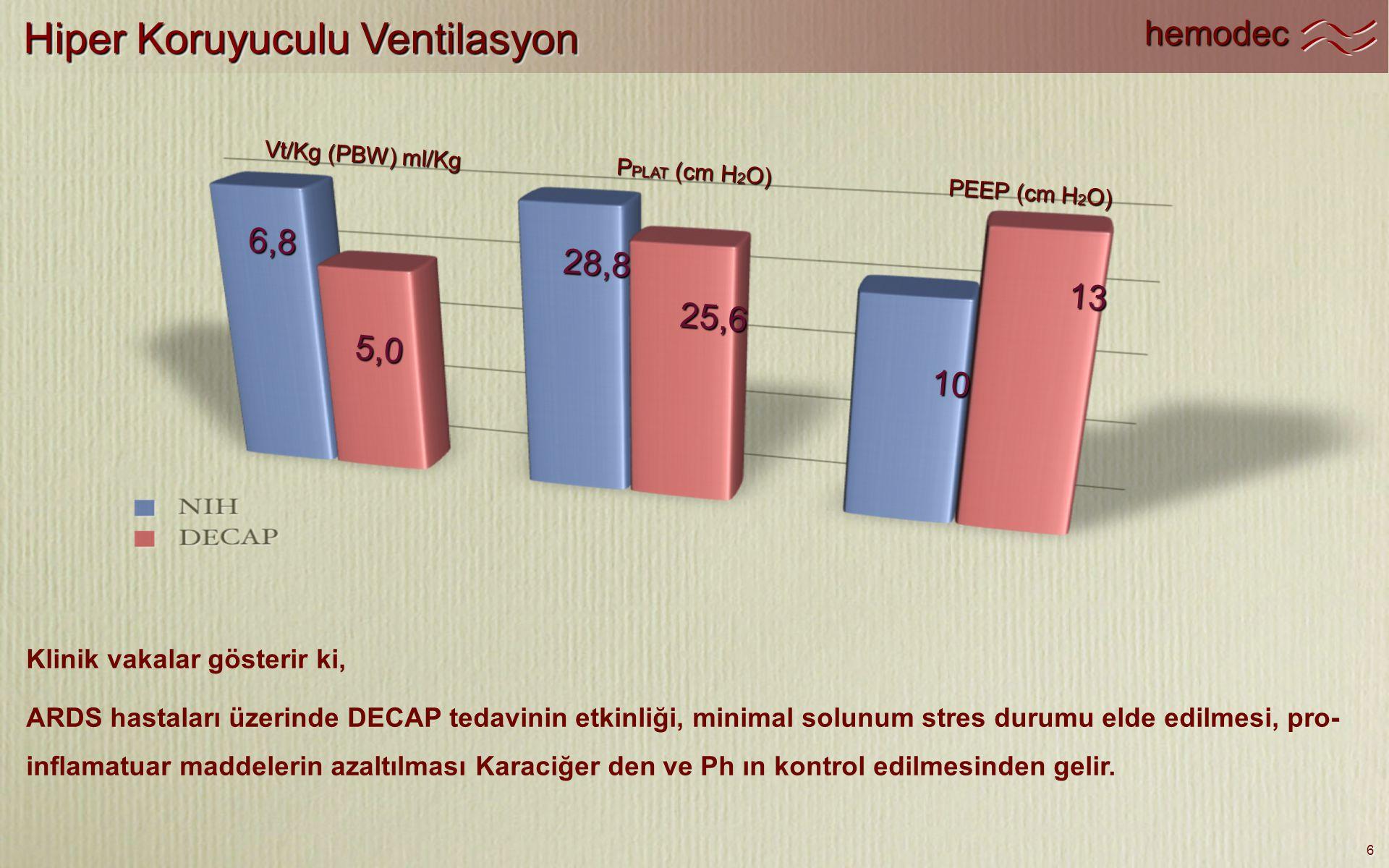 hemodec 6 Hiper Koruyuculu Ventilasyon Klinik vakalar gösterir ki, ARDS hastaları üzerinde DECAP tedavinin etkinliği, minimal solunum stres durumu eld