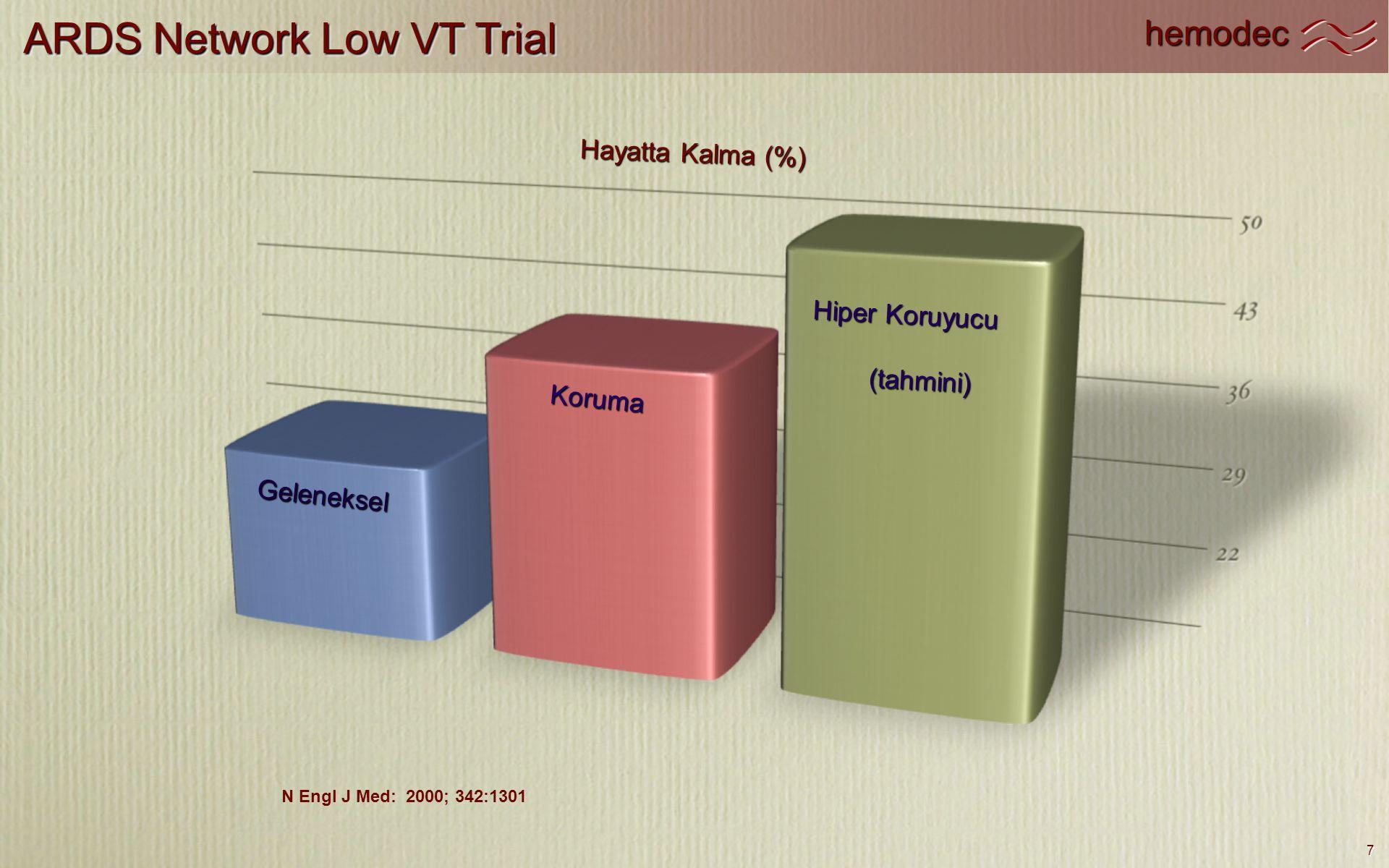 hemodec 7 ARDS Network Low VT Trial N Engl J Med: 2000; 342:1301 Hayatta Kalma (%) Geleneksel Koruma Hiper Koruyucu (tahmini)