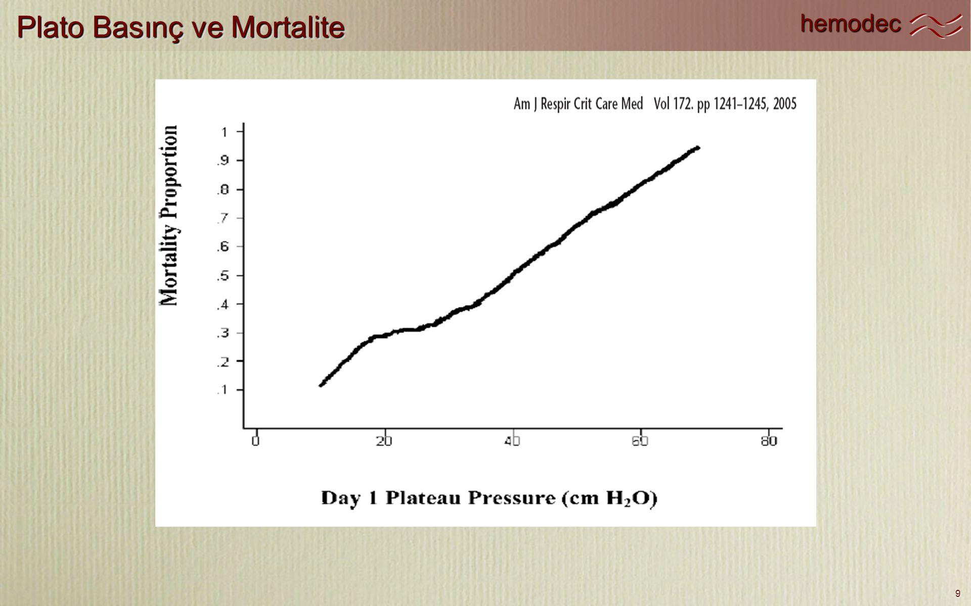 hemodec 9 Plato Basınç ve Mortalite