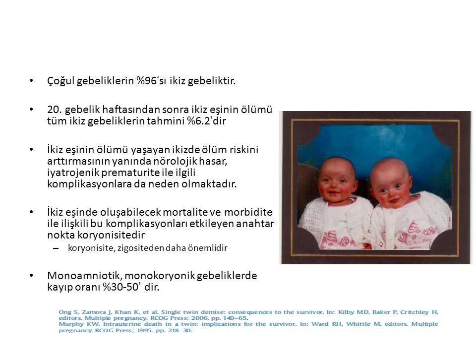 Çoğul gebeliklerin %96'sı ikiz gebeliktir. 20. gebelik haftasından sonra ikiz eşinin ölümü tüm ikiz gebeliklerin tahmini %6.2'dir İkiz eşinin ölümü ya