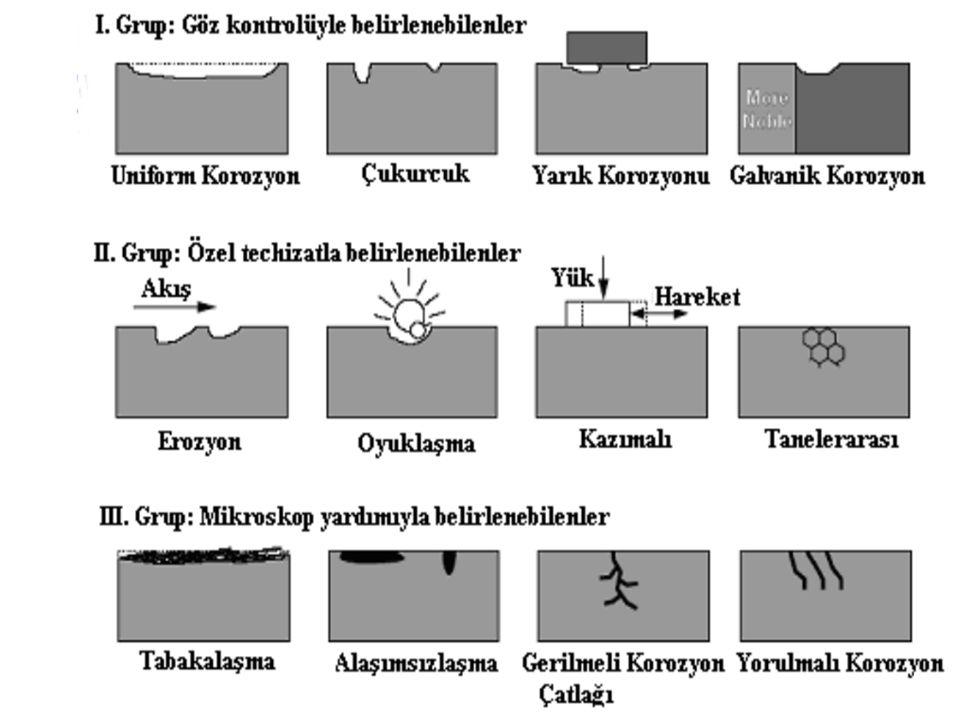  Korozyonun Geniş bir yüzey ya da bütün yüzeyin her yanında kimyasal veya elektrokimyasal tepkimenin aynı biçimde yürümesi ile metal yüzeyi her yanda aynı biçimde aşınır.
