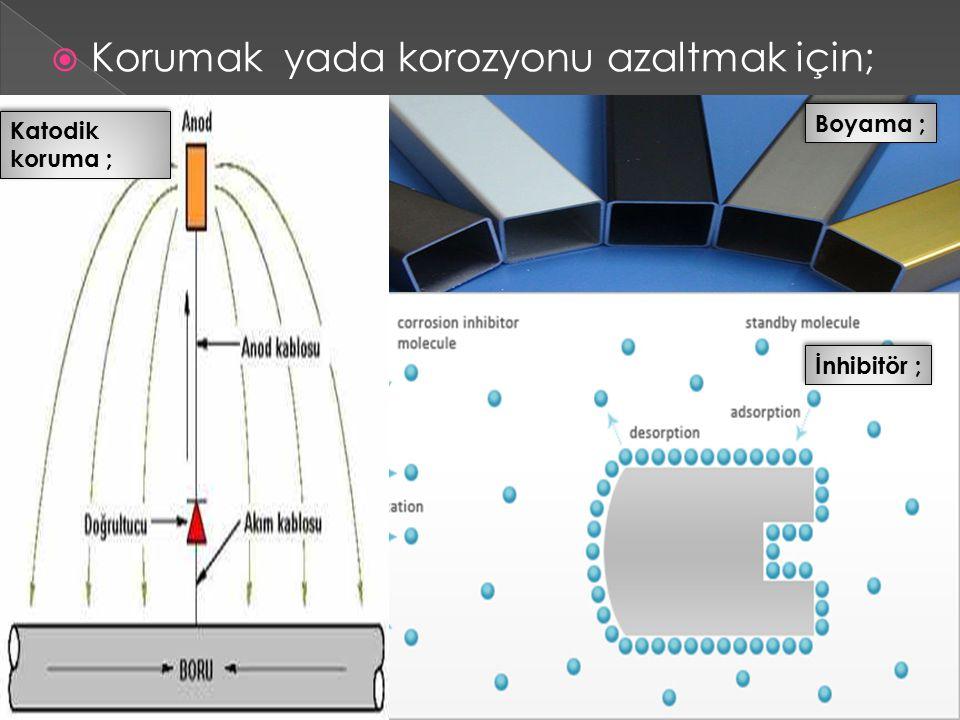 1- Genellikle derişim hücresi oluşturabilecek bir yükseltgeyicinin bulunması, genel olarak oksijen.