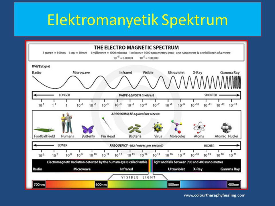 Elektromanyetik Spektrum www.colourtheraphyhealing.com