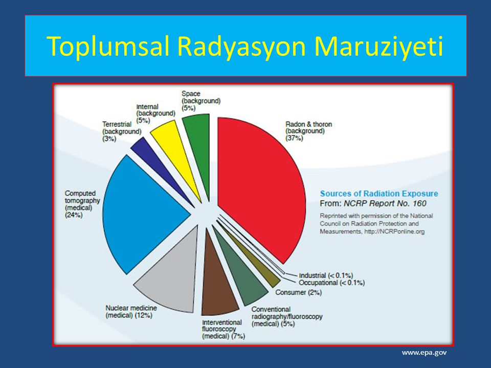 Toplumsal Radyasyon Maruziyeti www.epa.gov