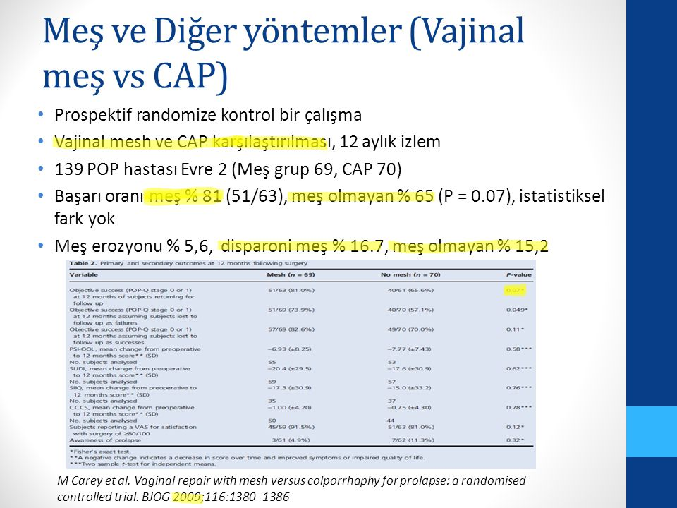 Meş ve Diğer yöntemler (Vajinal meş vs CAP) Prospektif randomize kontrol bir çalışma Vajinal mesh ve CAP karşılaştırılması, 12 aylık izlem 139 POP hastası Evre 2 (Meş grup 69, CAP 70) Başarı oranı meş % 81 (51/63), meş olmayan % 65 (P = 0.07), istatistiksel fark yok Meş erozyonu % 5,6, disparoni meş % 16.7, meş olmayan % 15,2 M Carey et al.