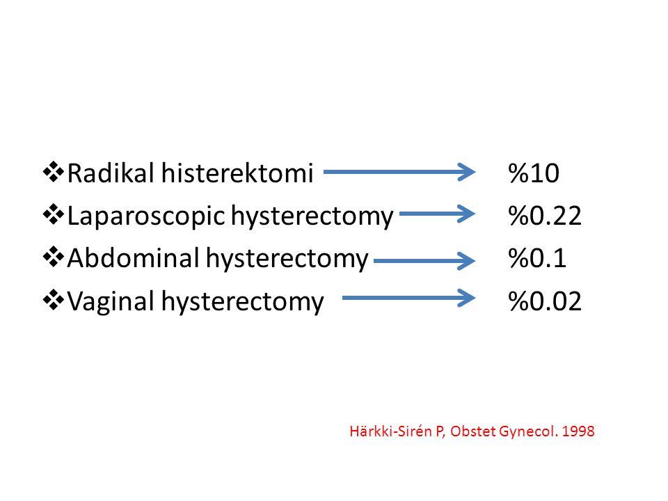  Radikal histerektomi %10  Laparoscopic hysterectomy %0.22  Abdominal hysterectomy %0.1  Vaginal hysterectomy %0.02 Härkki-Sirén P, Obstet Gynecol