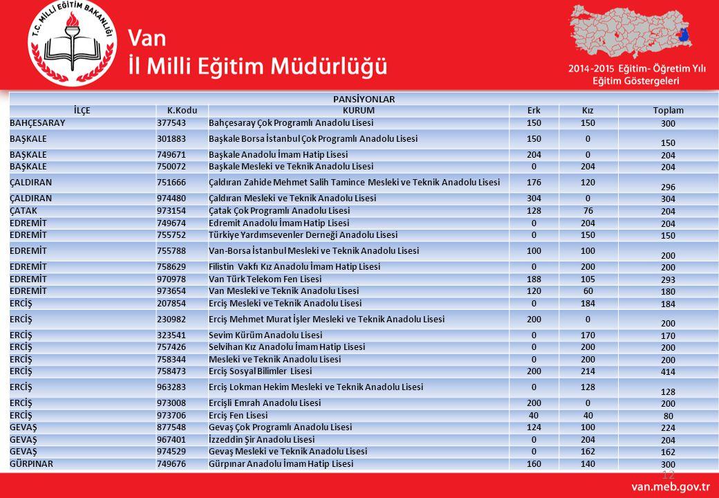 12 PANSİYONLAR İLÇEK.KoduKURUMErkKızToplam BAHÇESARAY377543Bahçesaray Çok Programlı Anadolu Lisesi150 300 BAŞKALE301883Başkale Borsa İstanbul Çok Prog