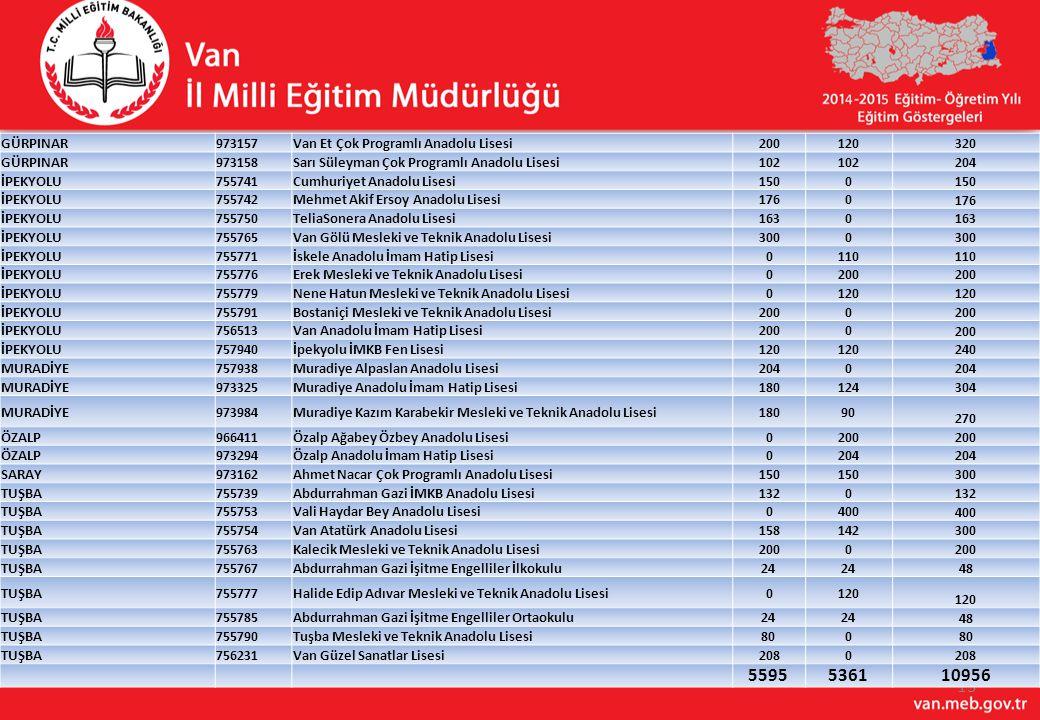 13 GÜRPINAR973157Van Et Çok Programlı Anadolu Lisesi200120 320 GÜRPINAR973158Sarı Süleyman Çok Programlı Anadolu Lisesi102 204 İPEKYOLU755741Cumhuriye