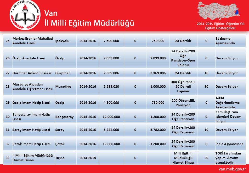 29 25 Merkez Esenler Mahallesi Anadolu Lisesi İpekyolu2014-20167.500.0000750.00024 Derslik0 Sözleşme Aşamasında 26Özalp Anadolu LisesiÖzalp2014-20167.