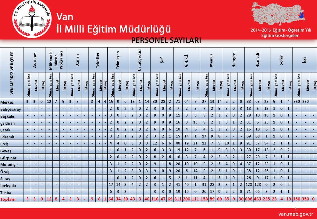 30 2014 YILI BAKANLIK ORTAÖĞRETİM YATIRIMLARI S/NOİLÇESİİŞİN ADI KARAKTERİSTİĞİ KDV DAHİL İHALE BEDELİ (YTL) AÇIKLAMA DERSLİKPANSİYON SPOR SALONU 1 Özalp Erciş Sağlık Meslek Lisesi2420016.471.192Yapımı Devam Ediyor(2015) 2 Erciş Özalp Kız Meslek Lisesi24200 6.192.640Yapımı Devam Ediyor(2015) 3 Erciş Fen Lisesi24200 Sözleşme Aşamasında 4 İpekyolu Atatürk Lisesi323001 İhalesi Yapıldı Şikayet sonrası Savcılık tarafından inceleme başlatıldı 5 İpekyolu Esenler Mahallesi Anadolu Lisesi24 Sözleşme Aşamasında 6 Özalp Anadolu Lisesi242001 23.12.2014 İhale Tarihi 7 Gürpınar Anadolu Lisesi24 30.12.2014 İhale Tarihi 8 Muradiye Alpaslan Anadolu Öğretmen Lisesi30020 Yapımı Devam Ediyor 9 Özalp İmam Hatip Lisesi 200 26.12.2014 İhale Tarihi 10 Bahçesaray İmam Hatip Lisesi24200 Kamulaştırma Planlanıyor 11 Saray İmam Hatip Lisesi24200 Sözleşme Aşamasında 12 Çatak İmam Hatip Lisesi24200 Keşfi Hazırlanıyor 13 Edremit İşitme Engelliler Lisesi24200 Keşfi Hazırlanıyor 14 İpekyolu Merkez Mehmet Akif Ersoy Lisesi32 1 Tamamlanarak Eğitim öğretime açılmıştır.