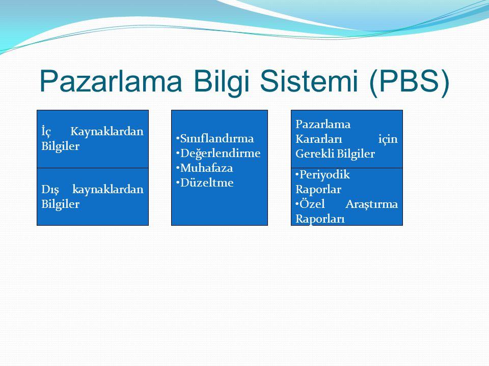 Pazarlama Bilgi Sistemi (PBS) İç Kaynaklardan Bilgiler Dış kaynaklardan Bilgiler Sınıflandırma Değerlendirme Muhafaza Düzeltme Pazarlama Kararları içi