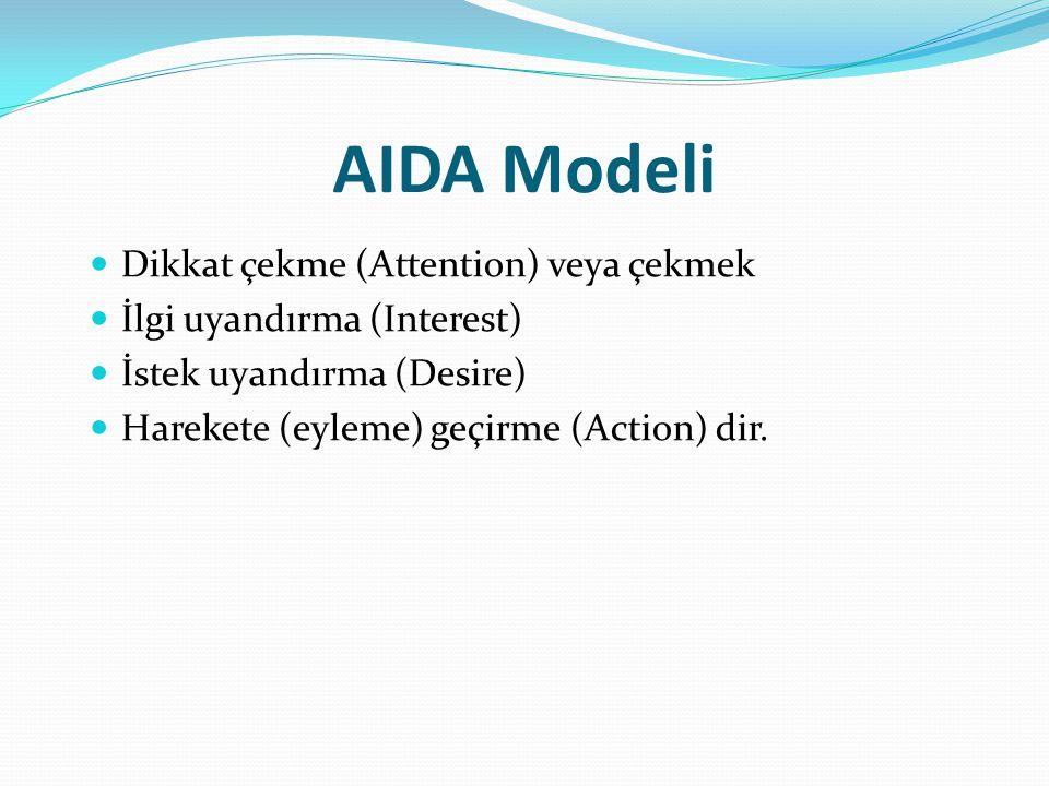 AIDA Modeli Dikkat çekme (Attention) veya çekmek İlgi uyandırma (Interest) İstek uyandırma (Desire) Harekete (eyleme) geçirme (Action) dir.