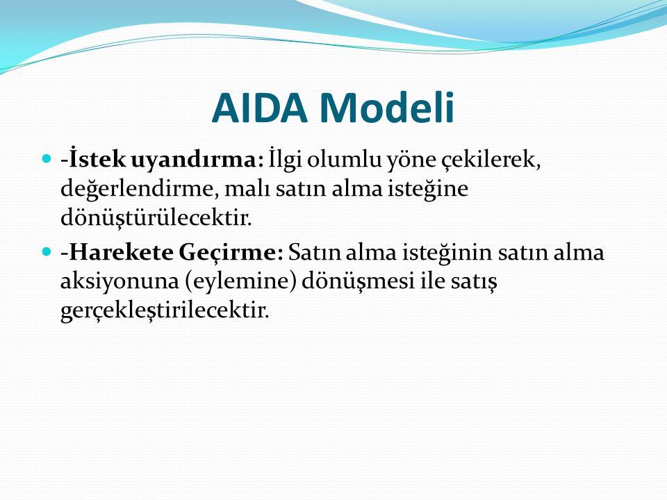 AIDA Modeli -İstek uyandırma: İlgi olumlu yöne çekilerek, değerlendirme, malı satın alma isteğine dönüştürülecektir. -Harekete Geçirme: Satın alma ist