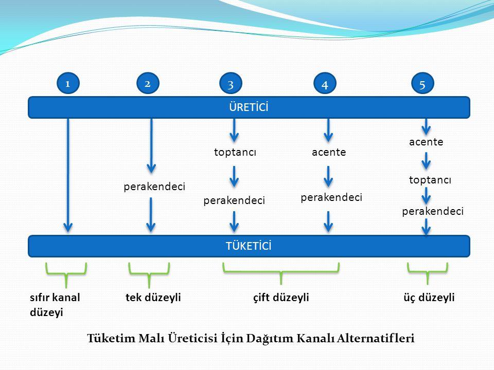 TÜKETİCİ 12345 perakendeci toptancı acente sıfır kanal düzeyi tek düzeyli çift düzeyli üç düzeyli ÜRETİCİ Tüketim Malı Üreticisi İçin Dağıtım Kanalı A
