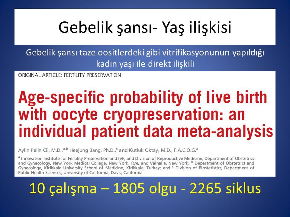 Gebelik şansı- Yaş ilişkisi Gebelik şansı taze oositlerdeki gibi vitrifikasyonunun yapıldığı kadın yaşı ile direkt ilişkili 10 çalışma – 1805 olgu - 2265 siklus