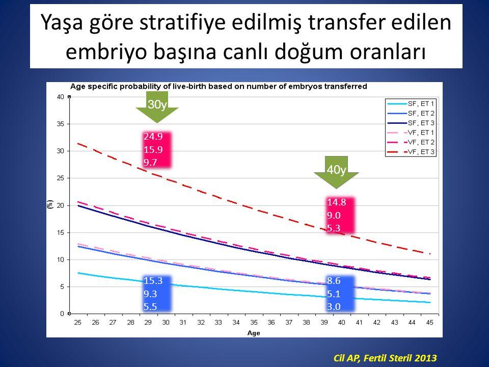 24.9 15.9 9.7 24.9 15.9 9.7 14.8 9.0 5.3 14.8 9.0 5.3 15.3 9.3 5.5 15.3 9.3 5.5 30y 40y 8.6 5.1 3.0 8.6 5.1 3.0 Yaşa göre stratifiye edilmiş transfer