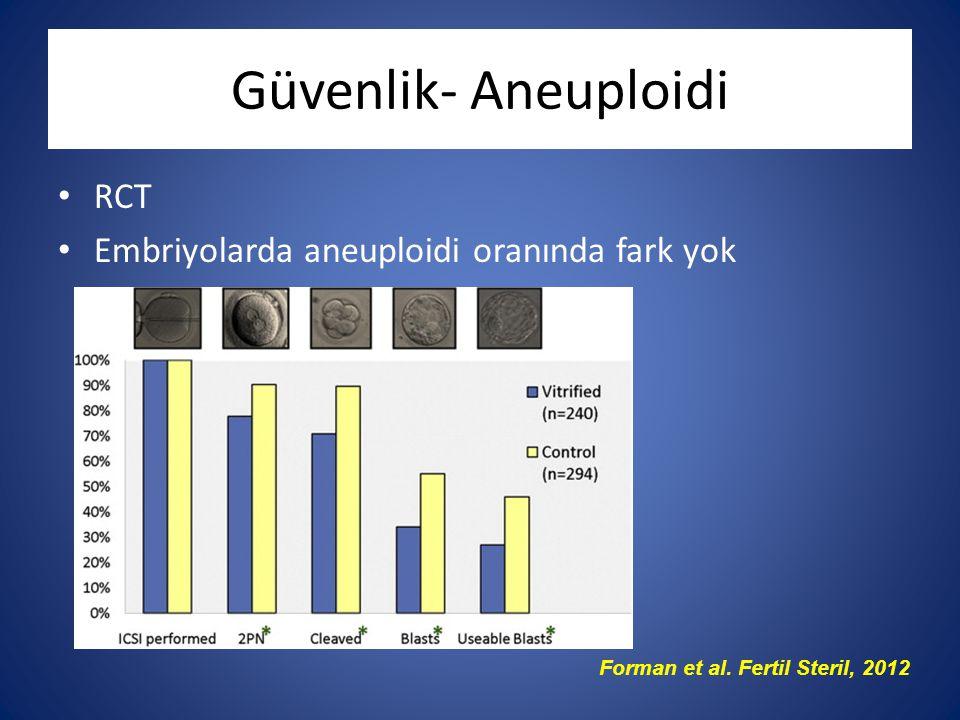 Güvenlik- Aneuploidi RCT Embriyolarda aneuploidi oranında fark yok Forman et al. Fertil Steril, 2012