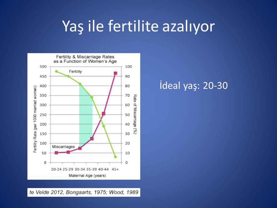 Yaş ile fertilite azalıyor İdeal yaş: 20-30