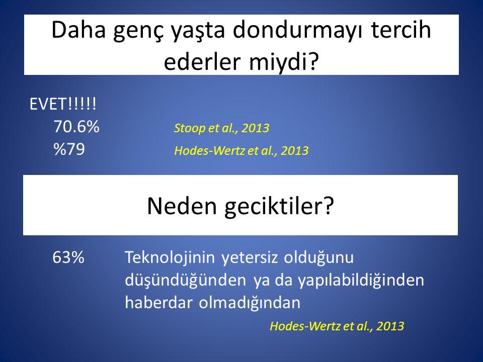 Daha genç yaşta dondurmayı tercih ederler miydi? Neden geciktiler? EVET!!!!! 70.6% Stoop et al., 2013 %79 Hodes-Wertz et al., 2013 63%Teknolojinin yet