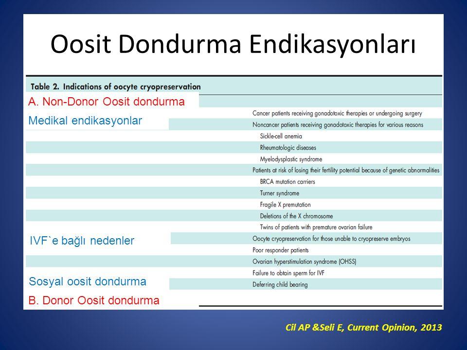 Oosit Dondurma Endikasyonları Cil AP &Seli E, Current Opinion, 2013 Medikal endikasyonlar IVF`e bağlı nedenler Sosyal oosit dondurma A. Non-Donor Oosi