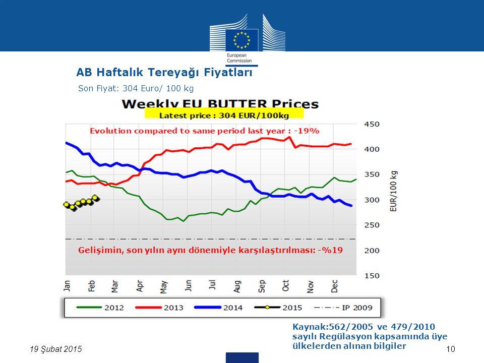 19 Şubat 201510 AB Haftalık Tereyağı Fiyatları Kaynak:562/2005 ve 479/2010 sayılı Regülasyon kapsamında üye ülkelerden alınan bilgiler Son Fiyat: 304 Euro/ 100 kg Gelişimin, son yılın aynı dönemiyle karşılaştırılması: -%19